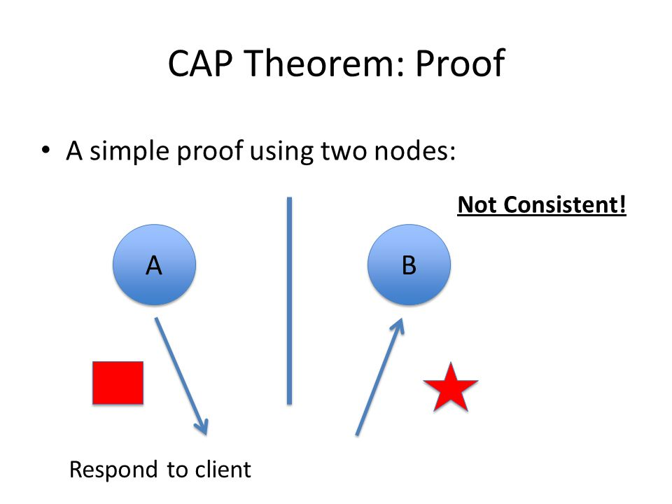 CAP Theorem: Proof A simple proof using two nodes: A B Not Consistent!