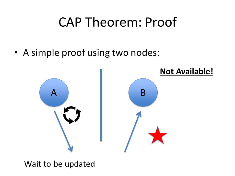 CAP Theorem: Proof A simple proof using two nodes: A B Not Available!