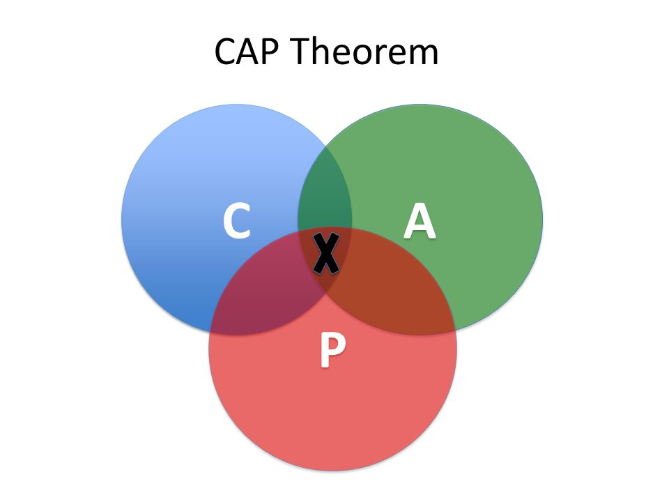 CAP Theorem C A P