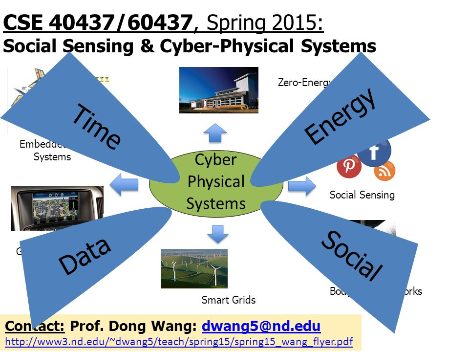 Energy Time Social Data CSE 40437/60437, Spring 2015: