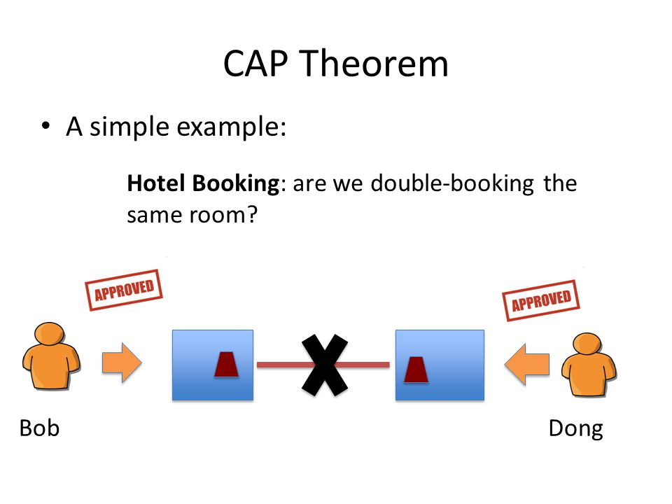 CAP Theorem A simple example:
