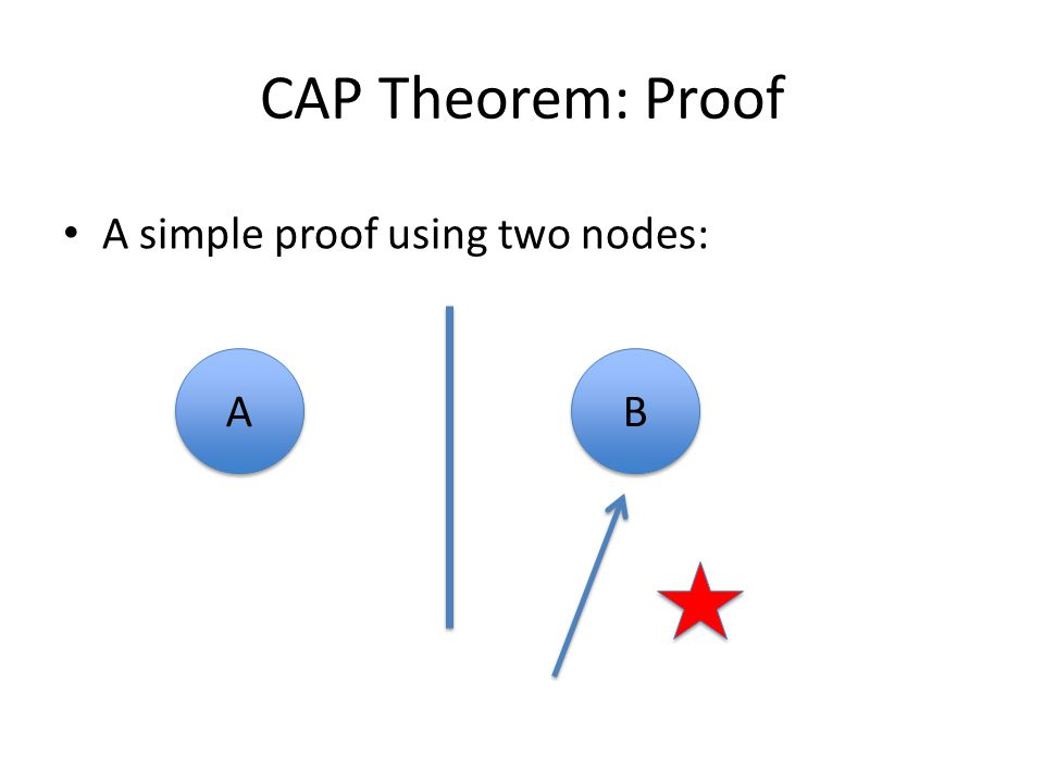 CAP Theorem: Proof A simple proof using two nodes: A B