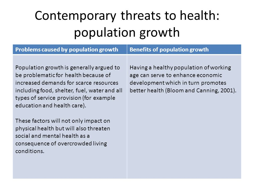 Contemporary threats to health: population growth