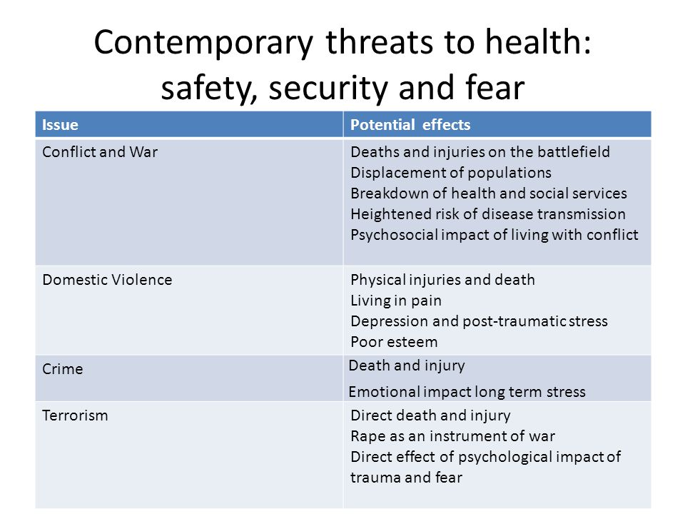 Contemporary threats to health: safety, security and fear