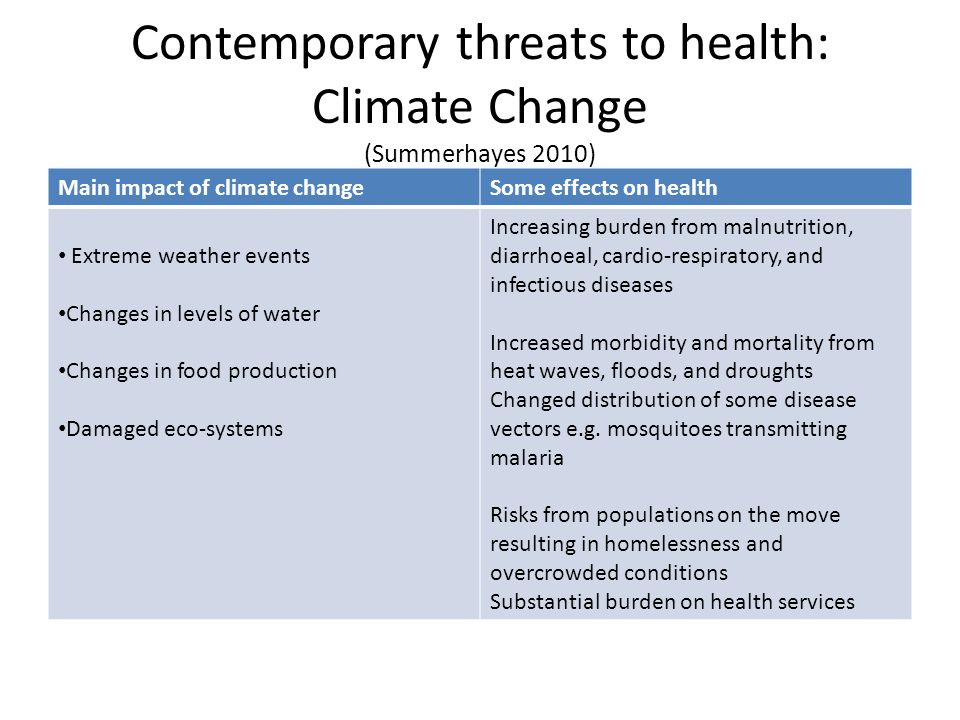 Contemporary threats to health: Climate Change (Summerhayes 2010)