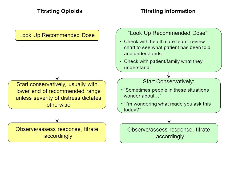 Titrating Information