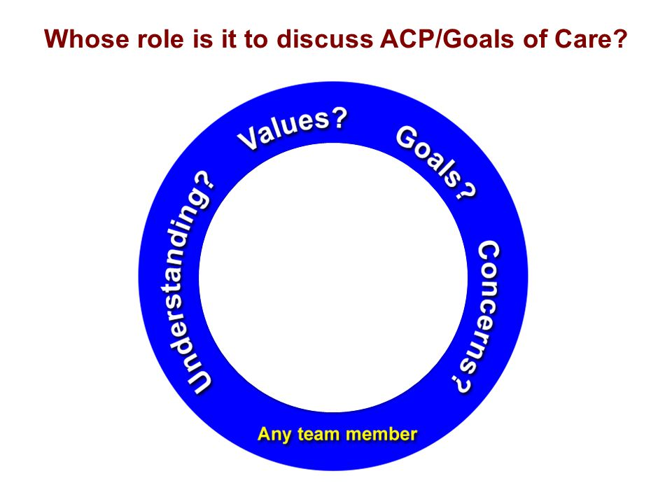 Whose role is it to discuss ACP/Goals of Care