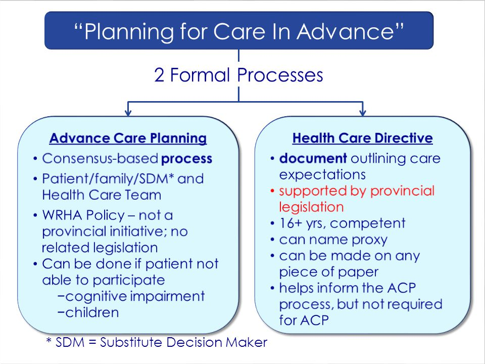 Planning for Care In Advance
