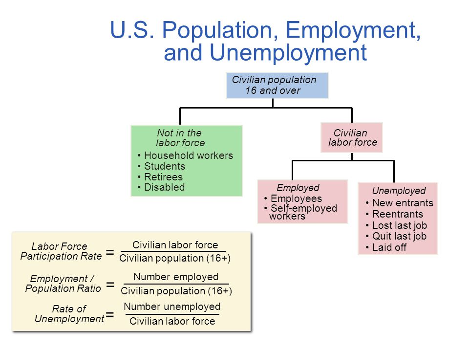 U.S. Population, Employment, and Unemployment
