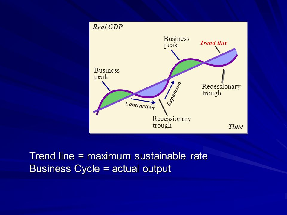 Trend line = maximum sustainable rate Business Cycle = actual output