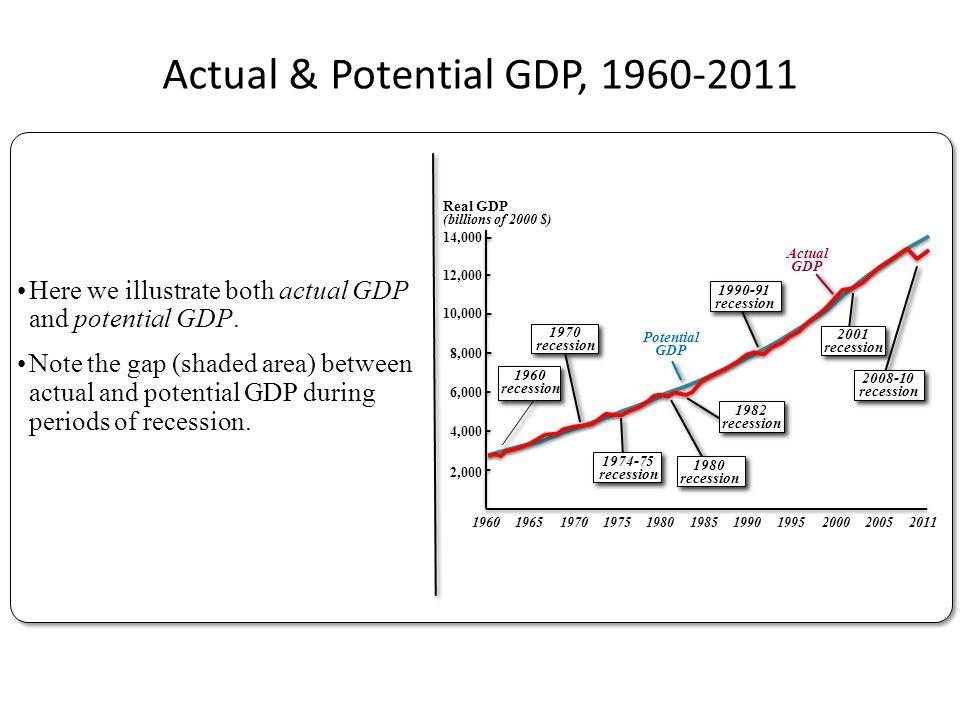 Actual & Potential GDP, 1960-2011