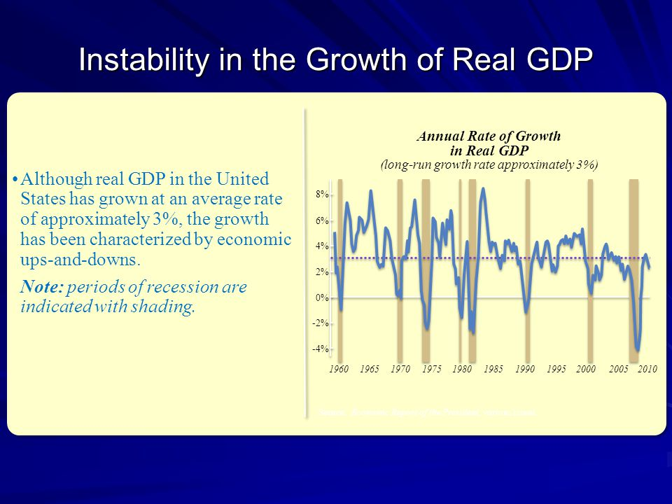Instability in the Growth of Real GDP