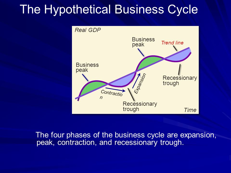 The Hypothetical Business Cycle