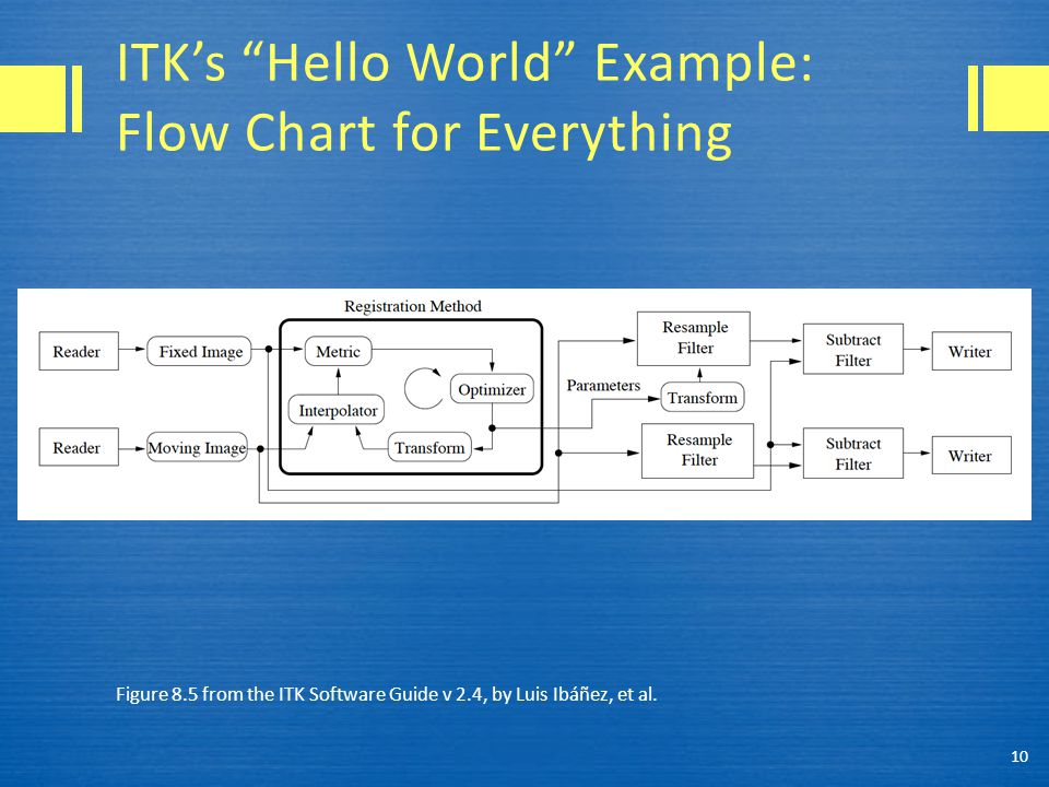 ITK's Hello World Example: Flow Chart for Everything