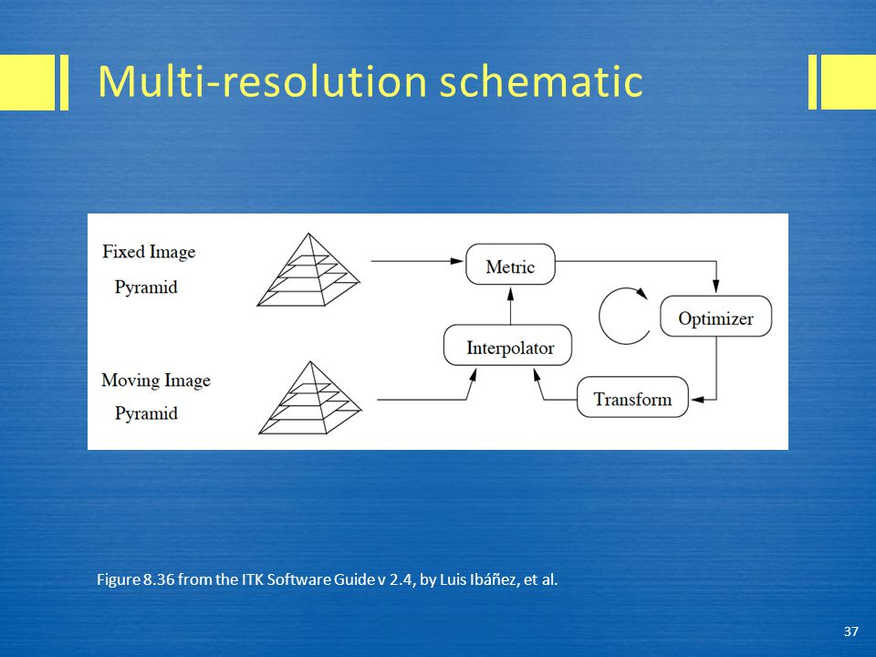 Multi-resolution schematic