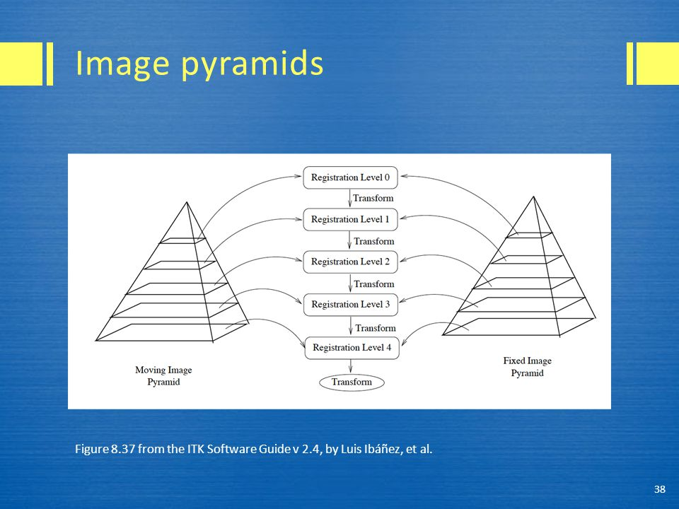 Image pyramids Figure 8.37 from the ITK Software Guide v 2.4, by Luis Ibáñez, et al.
