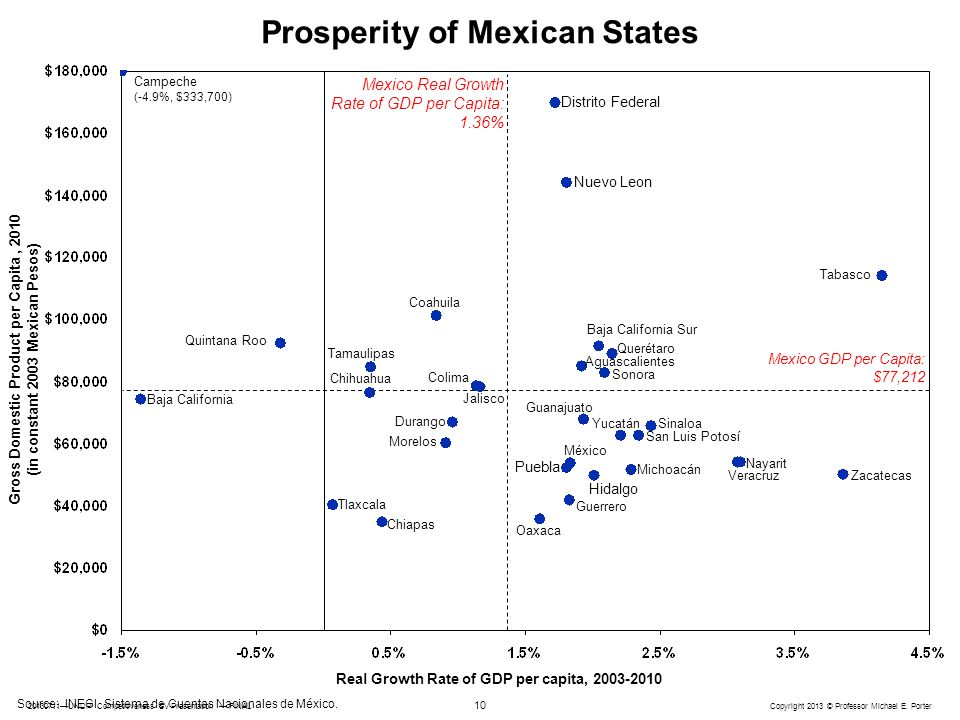 Prosperity of Mexican States