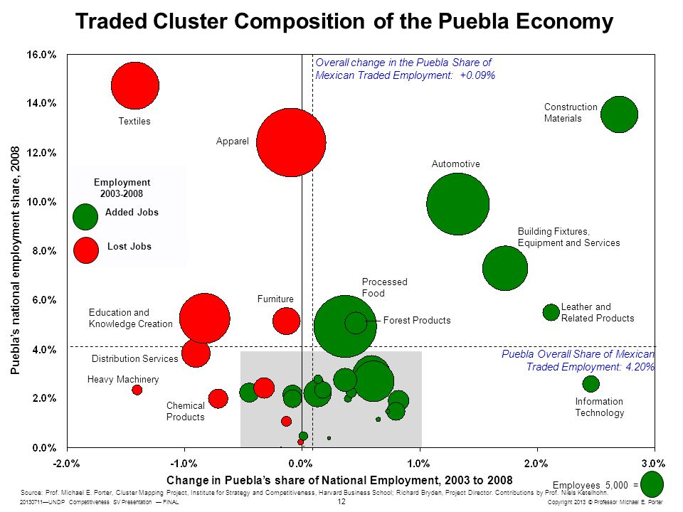 Traded Cluster Composition of the Puebla Economy