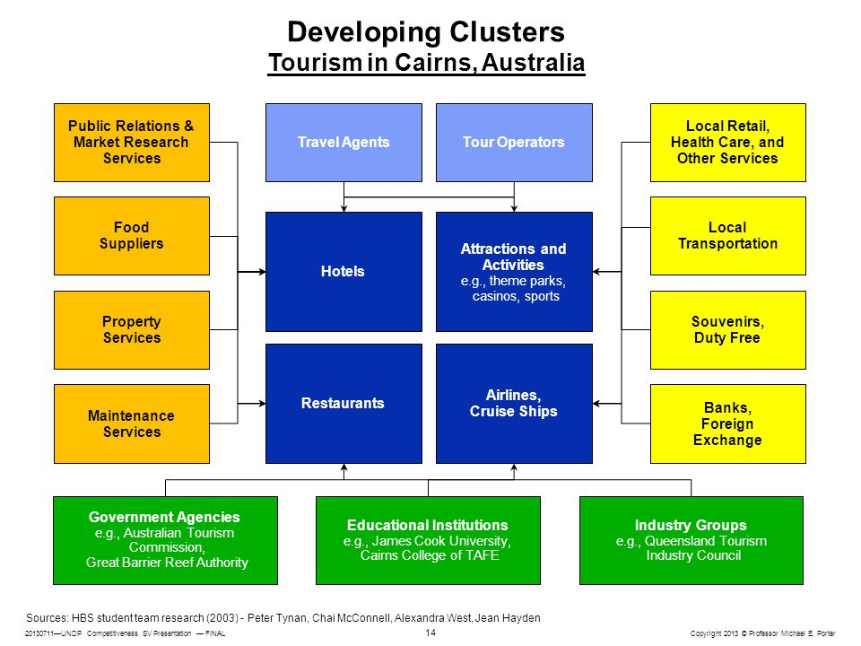 Developing Clusters Tourism in Cairns, Australia