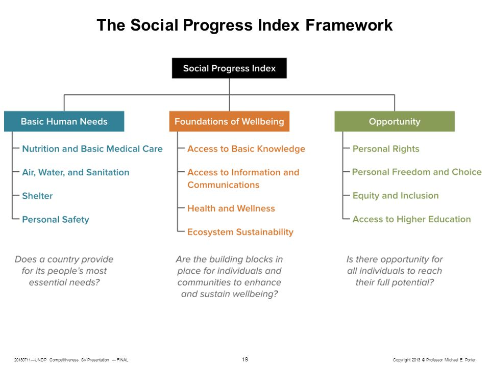 The Social Progress Index Framework