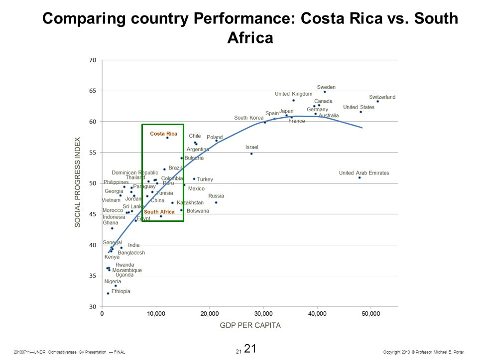 Comparing country Performance: Costa Rica vs. South Africa