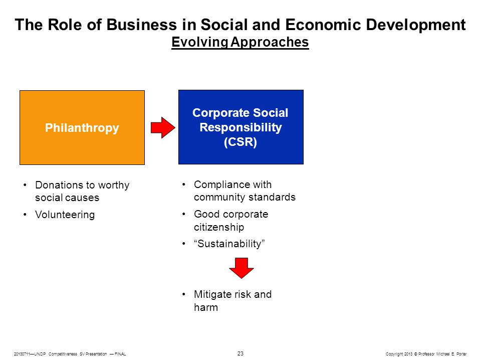 The Role of Business in Social and Economic Development Evolving Approaches
