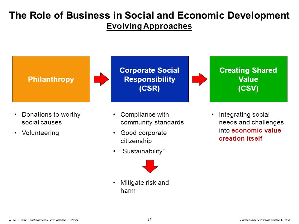 Corporate Social Responsibility (CSR) Creating Shared Value (CSV)