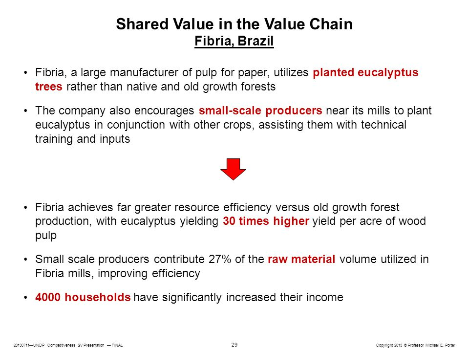 Shared Value in the Value Chain Fibria, Brazil