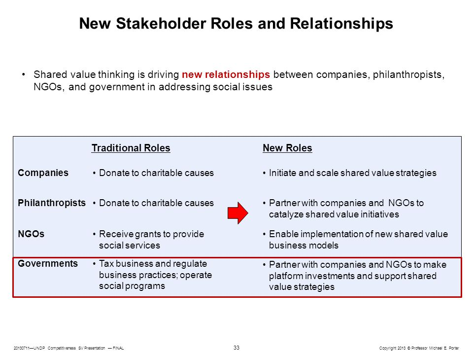 New Stakeholder Roles and Relationships