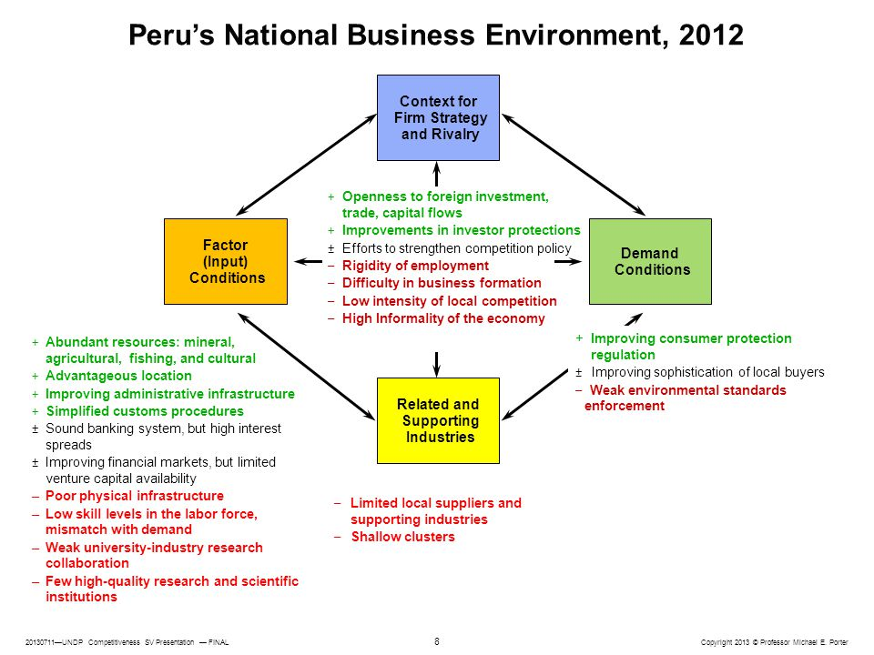 Peru's National Business Environment, 2012