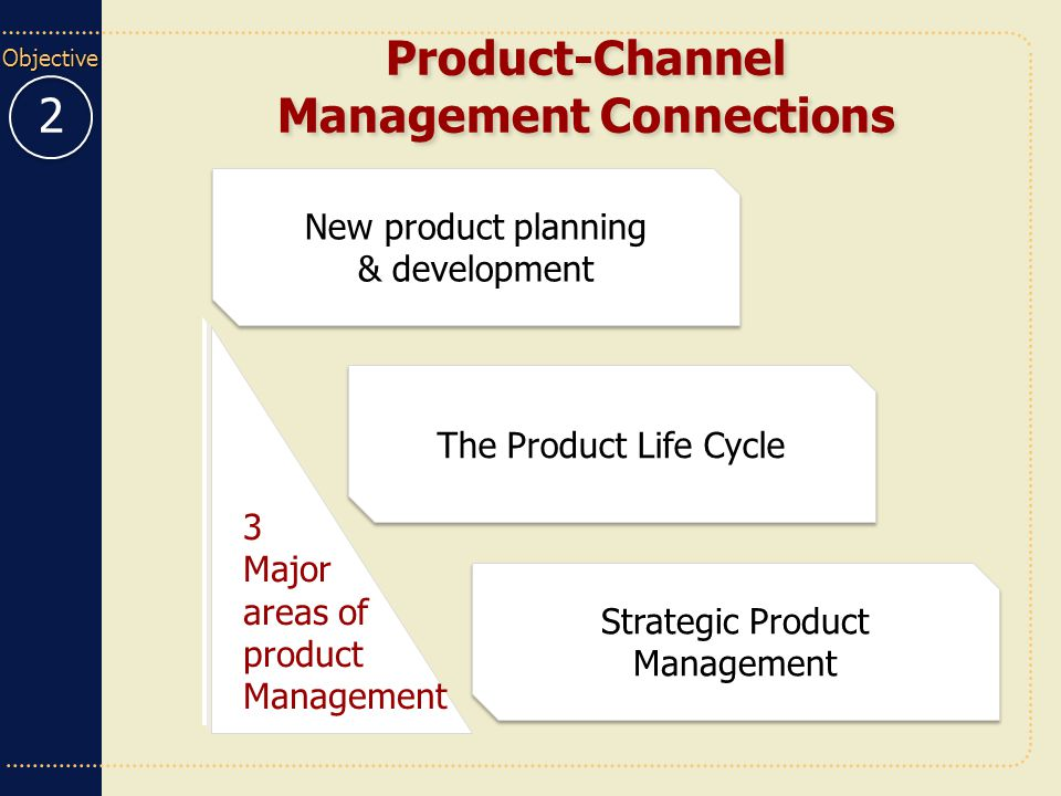 Product-Channel Management Connections