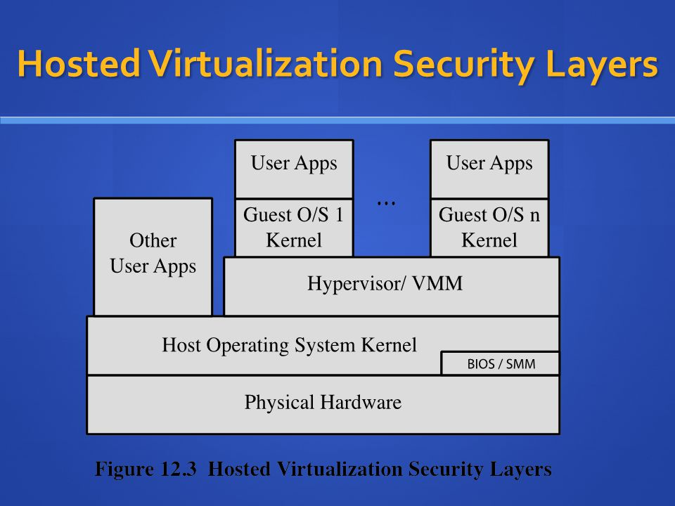 Hosted Virtualization Security Layers