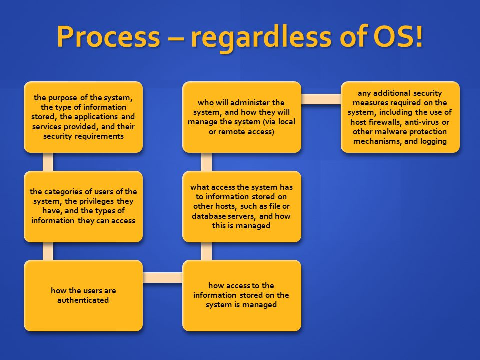 Process – regardless of OS!