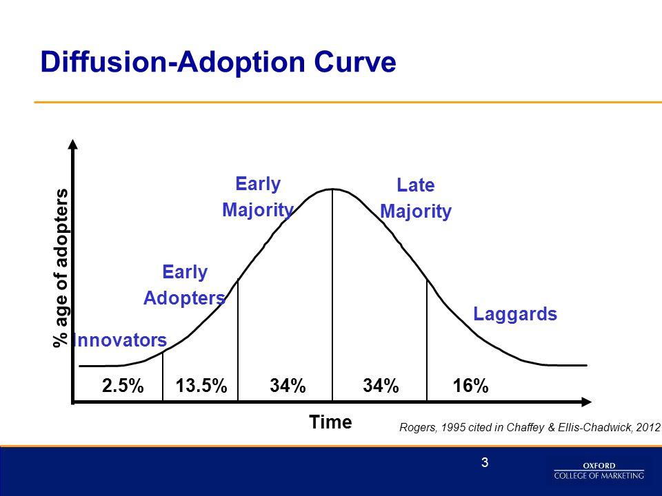 Diffusion-Adoption Curve