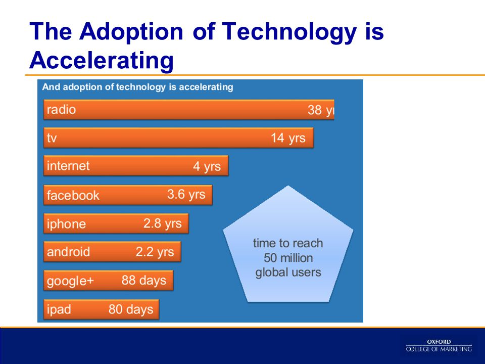 The Adoption of Technology is Accelerating