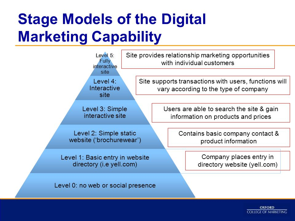 Stage Models of the Digital Marketing Capability