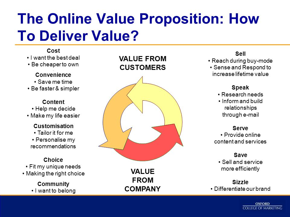 The Online Value Proposition: How To Deliver Value