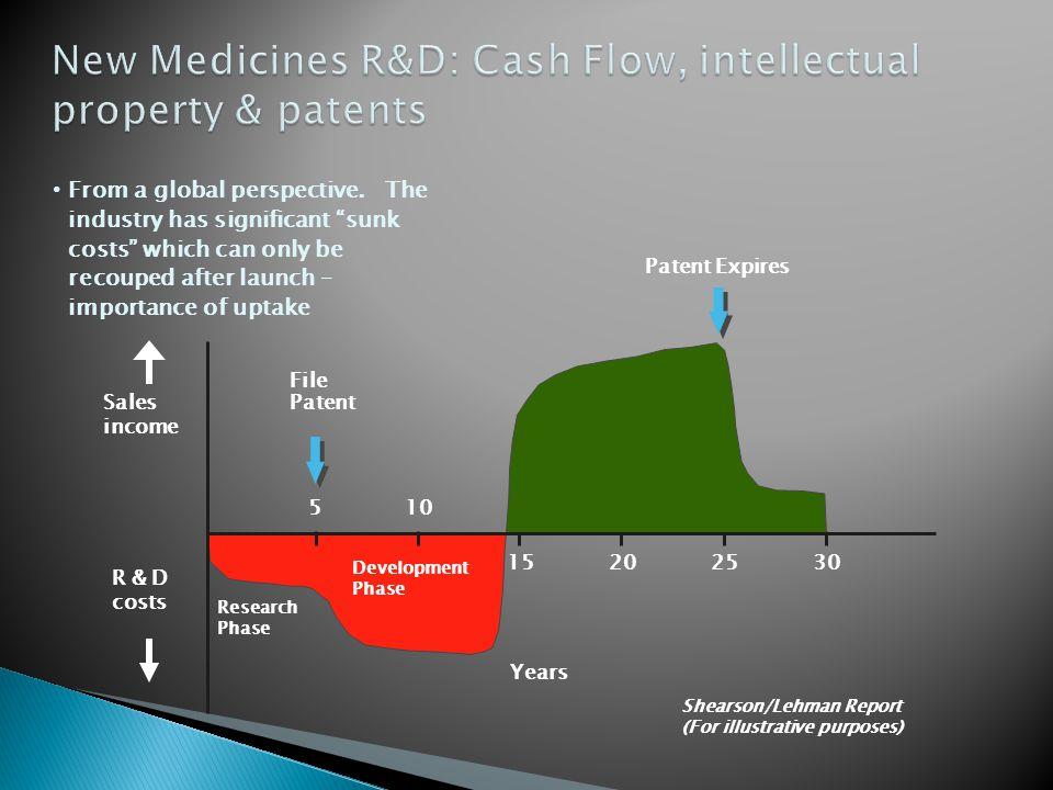 New Medicines R&D: Cash Flow, intellectual property & patents