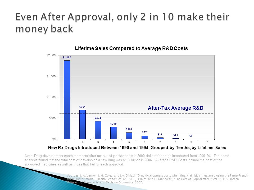 Even After Approval, only 2 in 10 make their money back