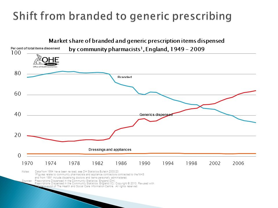 Shift from branded to generic prescribing