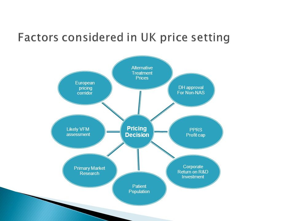 Factors considered in UK price setting