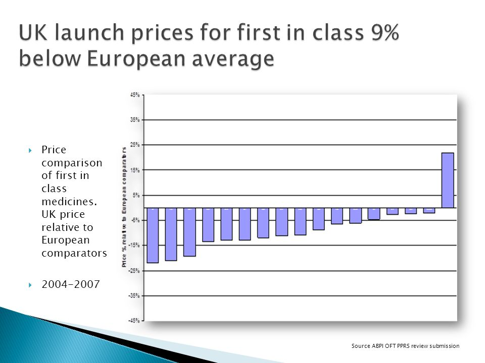 UK launch prices for first in class 9% below European average
