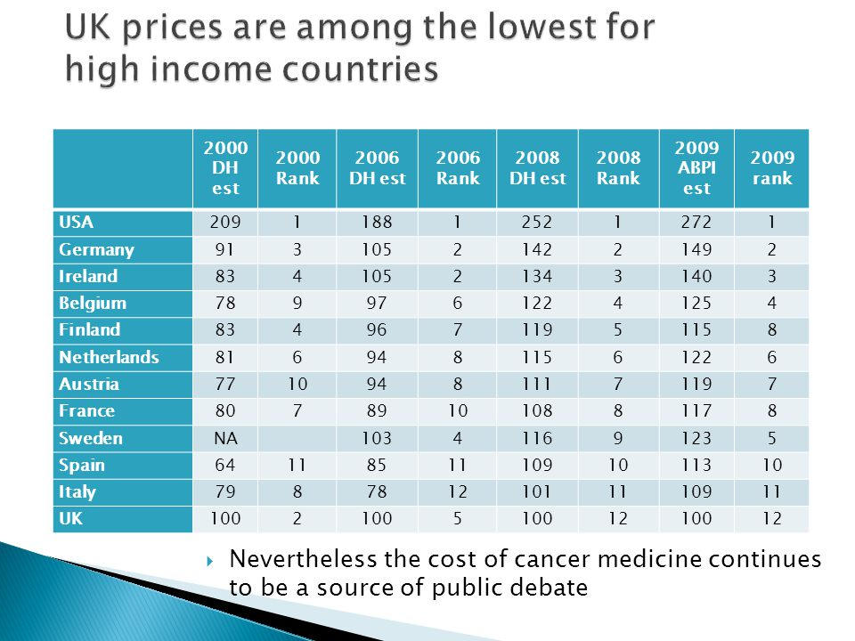 UK prices are among the lowest for high income countries