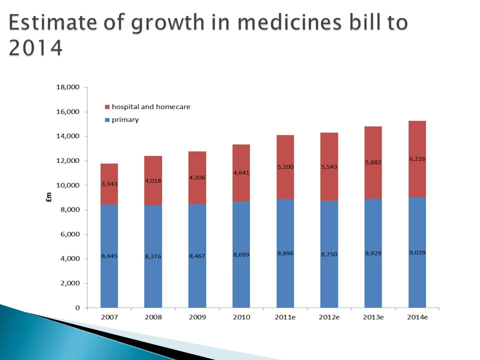 Estimate of growth in medicines bill to 2014