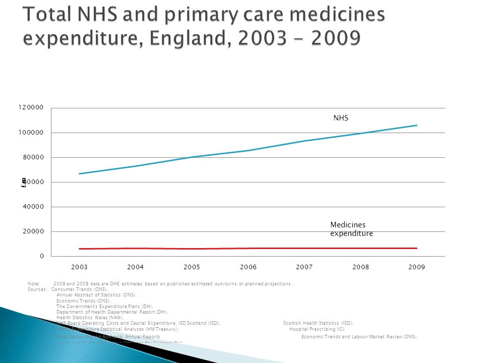 Total NHS and primary care medicines expenditure, England, 2003 - 2009