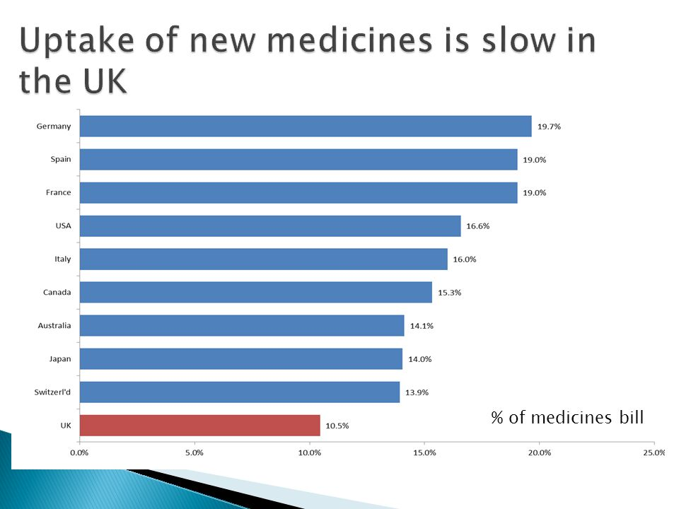 Uptake of new medicines is slow in the UK