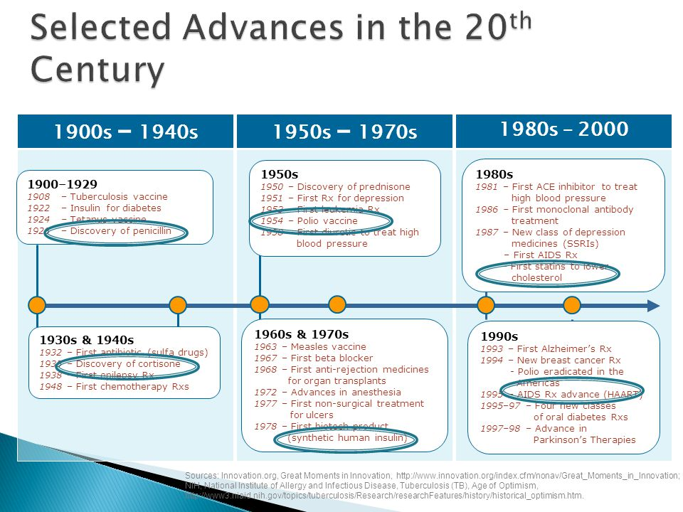 Selected Advances in the 20th Century