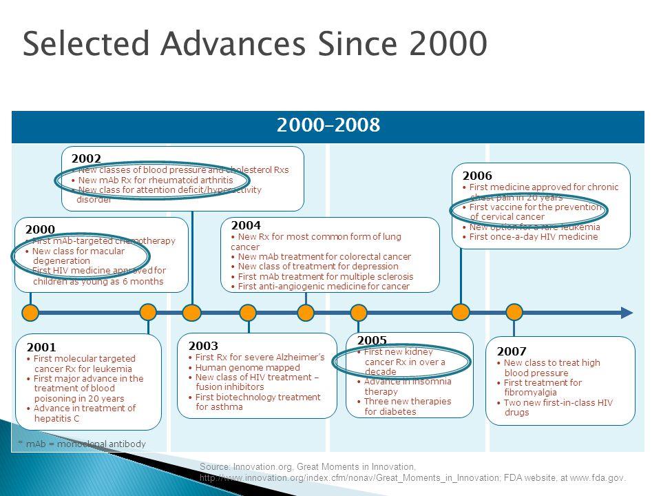 Selected Advances Since 2000
