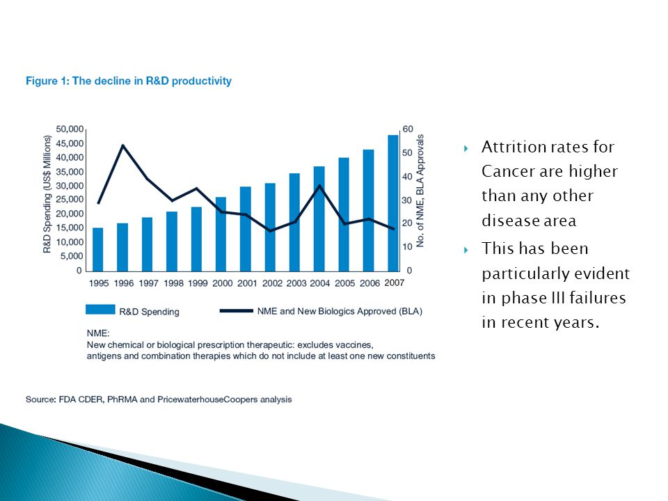 Attrition rates for Cancer are higher than any other disease area