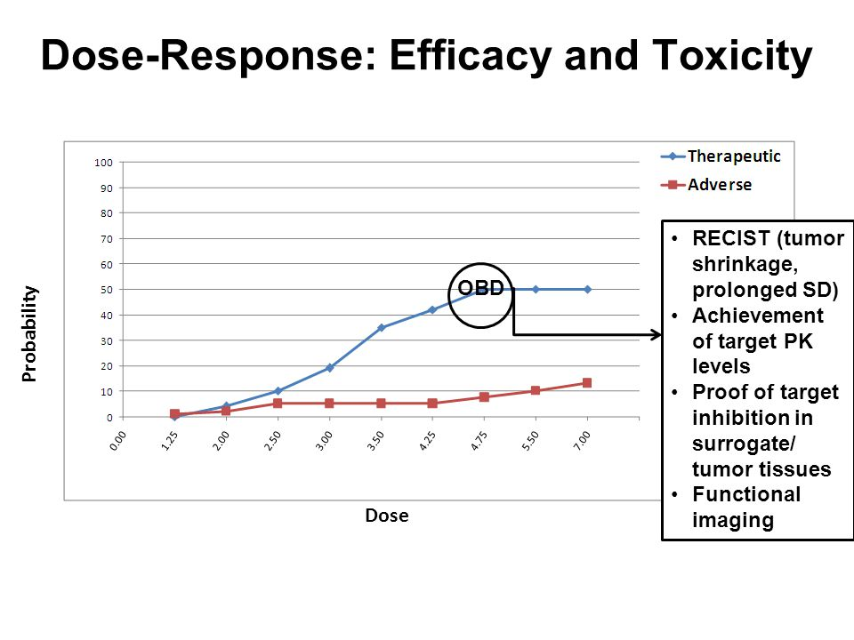 Dose-Response: Efficacy and Toxicity